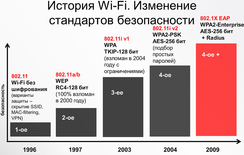 Что такое ошибка аутентификации Wi-Fi на Android, и как ее 2